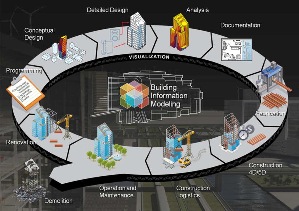 Il ciclo di vita di un edificio