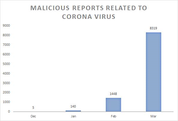 coronavirus malware Bitdefender